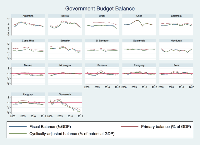 gov_budget_balance